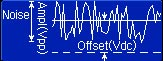 Standard signal of arbitrary waveform generator: Noise