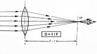 Diopter (dpt)
