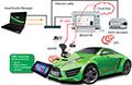 Mobile World Congress: Anritsu joins collaboration to showcase connected car cloud solutions