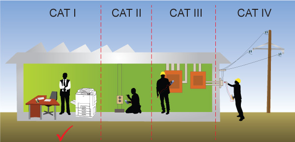 Safety Conformance (CAT I)
