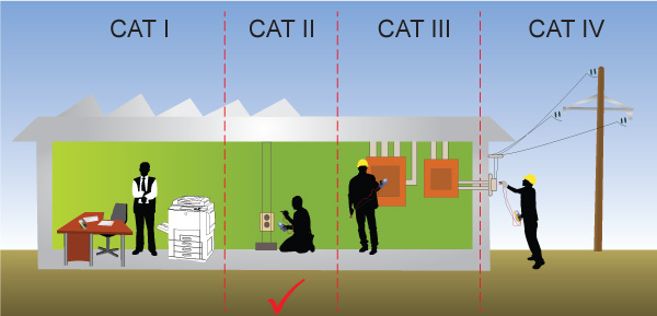 Safety Conformance (CAT II)