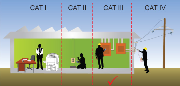 Safety Conformance (CAT III)