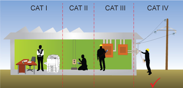 Safety Conformance (CAT IV)