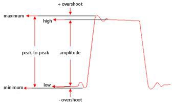 Signal amplitude measurement parameters