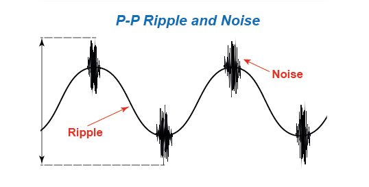 Ripple and noise