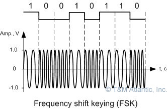 FSK - frequency shift keying