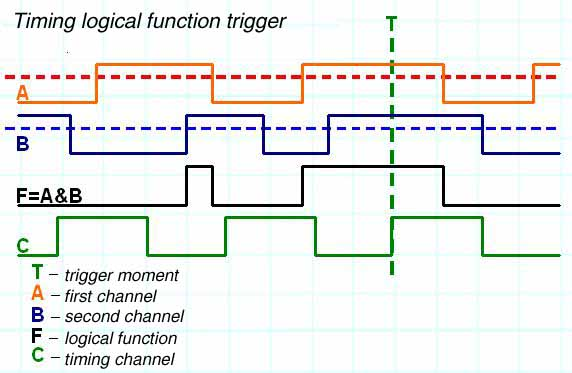 Algorithm of timing logical function triggering